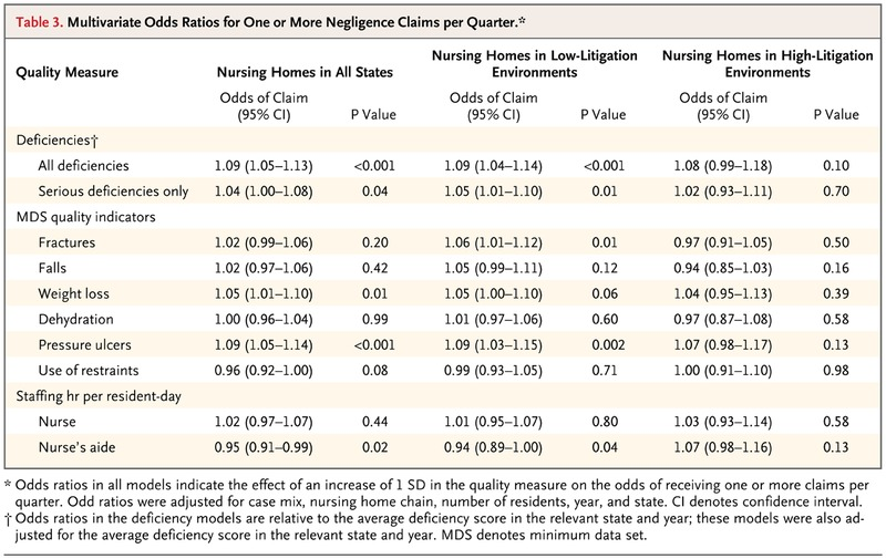 Relationship between Quality of Care and Negligence
