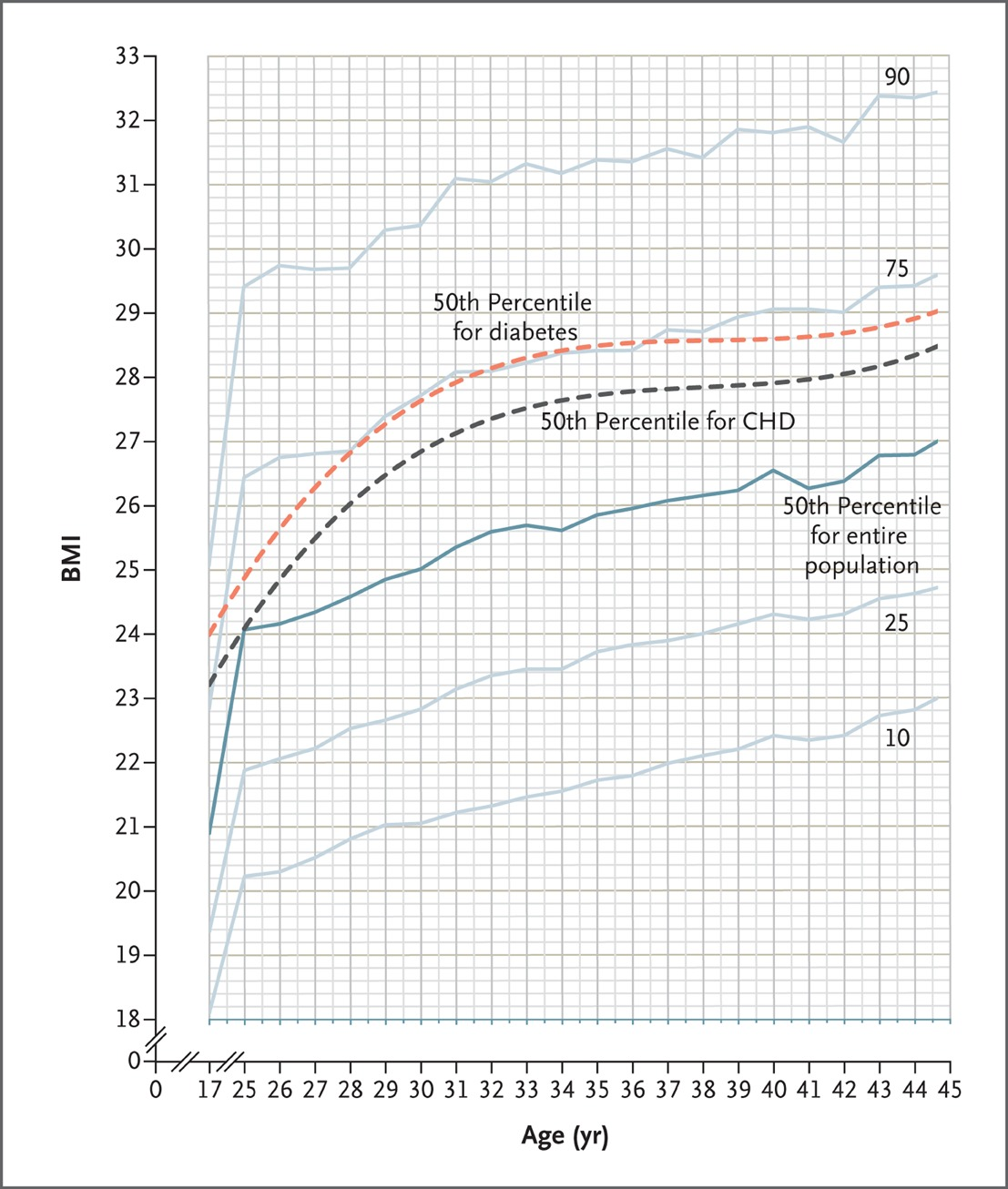 Adolescent bmi trajectory and risk of diabetes versus coronary trajectory of bmi from adolescence to young adulthood nvjuhfo Gallery