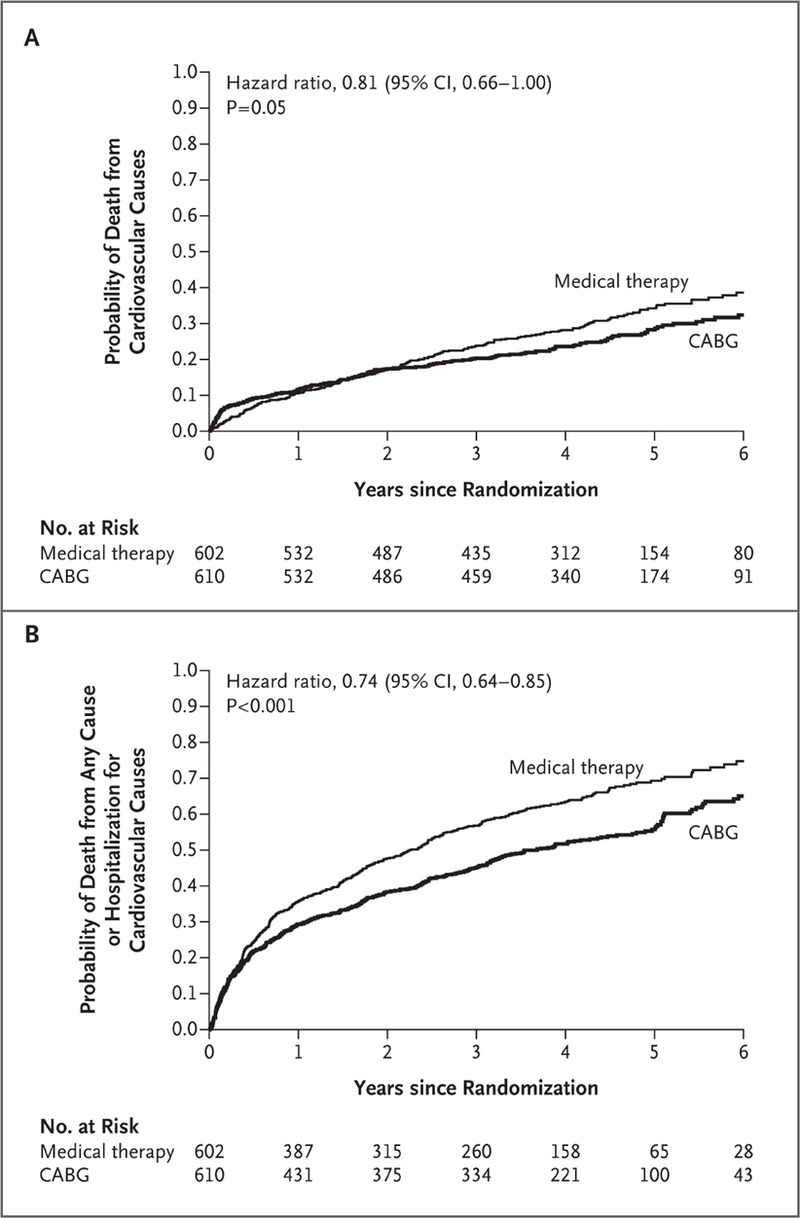 Coronary-Artery Bypass Surgery in Patients with Left Ventricular Dysfunction  | NEJM