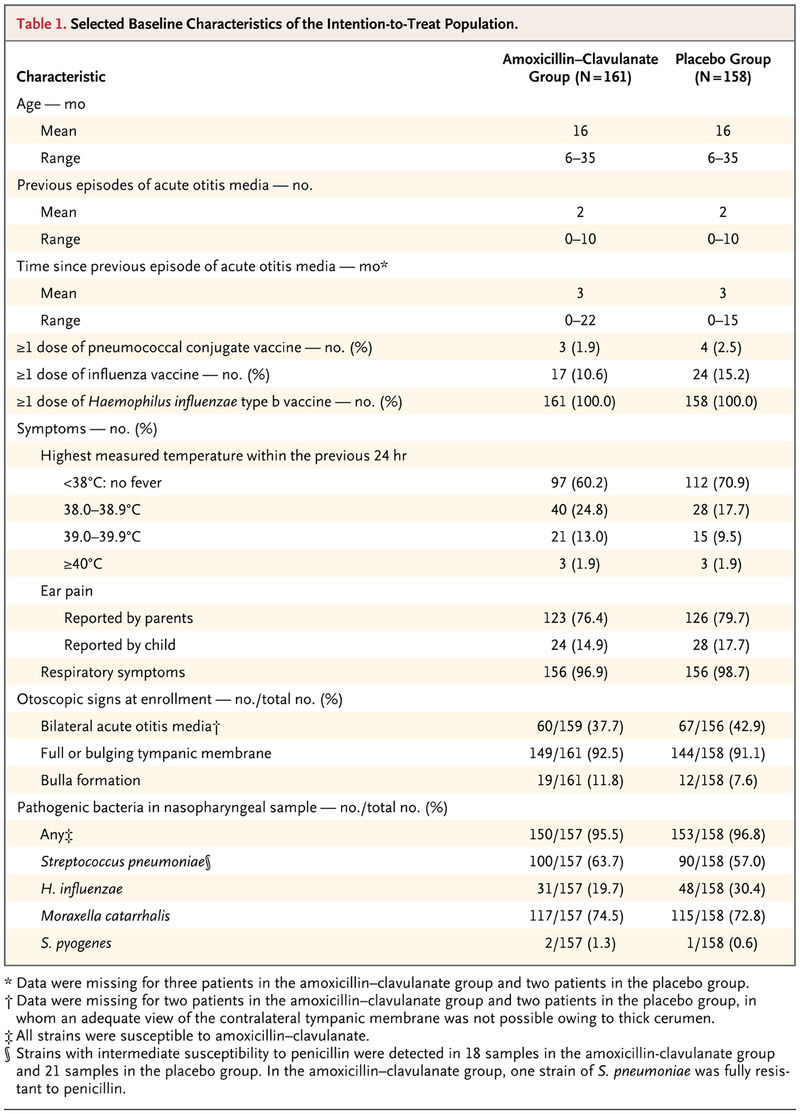 A Placebo-Controlled Trial of Antimicrobial Treatment for Acute