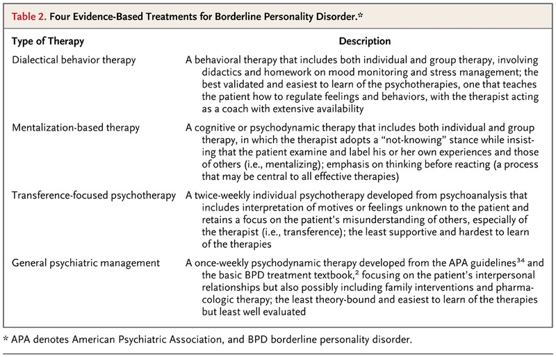 understanding the causes and management of borderline personality disorder Borderline personality disorder involves a longstanding pattern of abrupt, moment-to-moment swings -- in moods, relationships, self-image, and behavior (in they are also more likely to have had some type of trauma as a child than people with bipolar disorder, although trauma in itself does not cause.