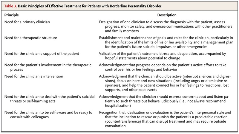 Borderline Personality Disorder | NEJM
