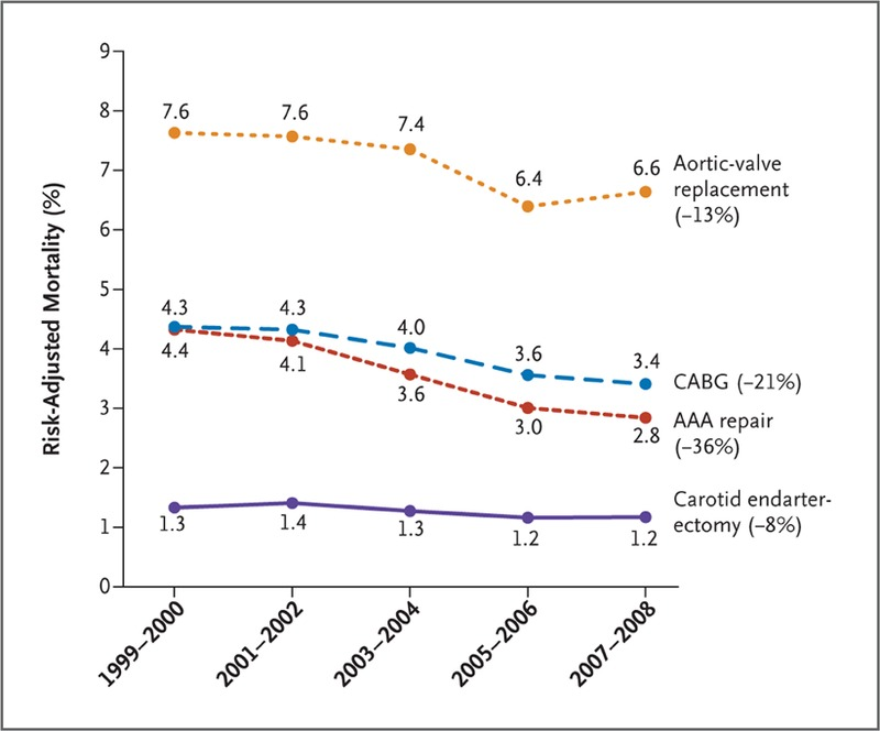 trends in hospital volume and operative mortality for high risk