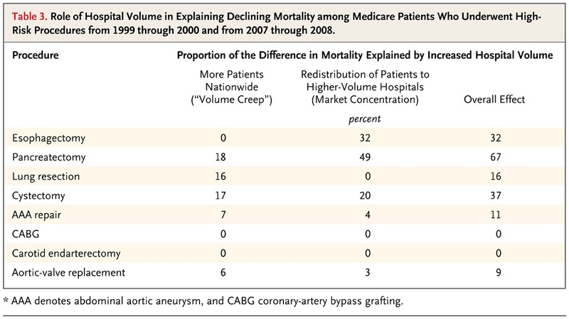 Trends in Hospital Volume and Operative Mortality for High-Risk