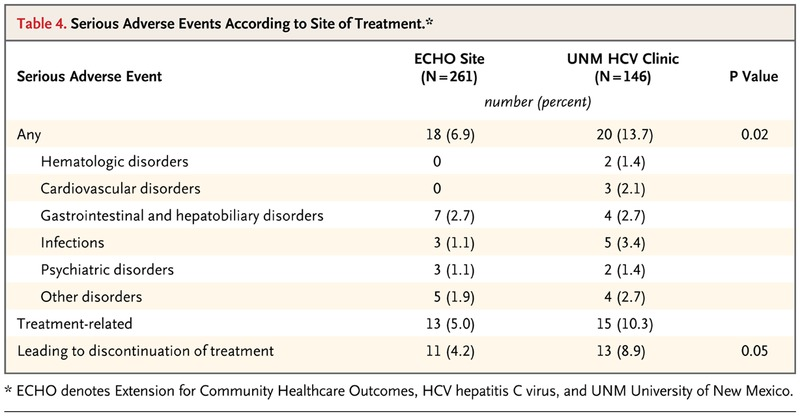 Outcomes of Treatment for Hepatitis C Virus Infection by