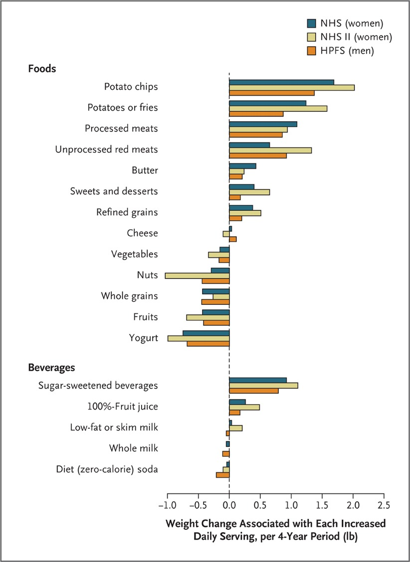 Changes in diet and lifestyle and long term weight gain in women relationships between changes in food and beverage consumption and weight changes every 4 years according to study cohort nvjuhfo Choice Image