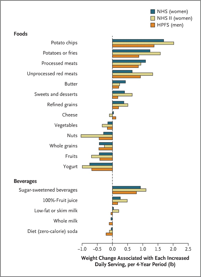 Changes in Diet and Lifestyle and Long-Term Weight Gain in Women and