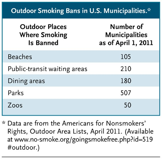 articles on banning smoking in public places