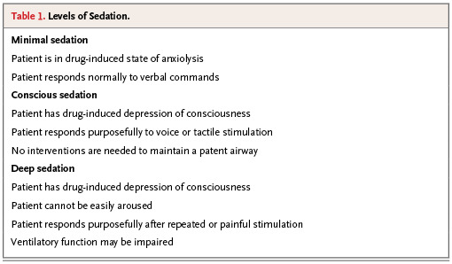 Conscious Sedation for Minor Procedures in Adults | NEJM