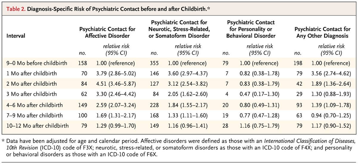 Induced First Trimester Abortion And Risk Of Mental Disorder Nejm