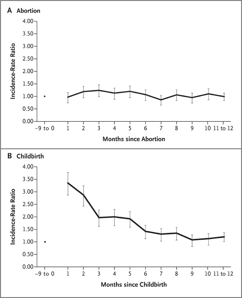 Induced First-Trimester Abortion and Risk of Mental Disorder