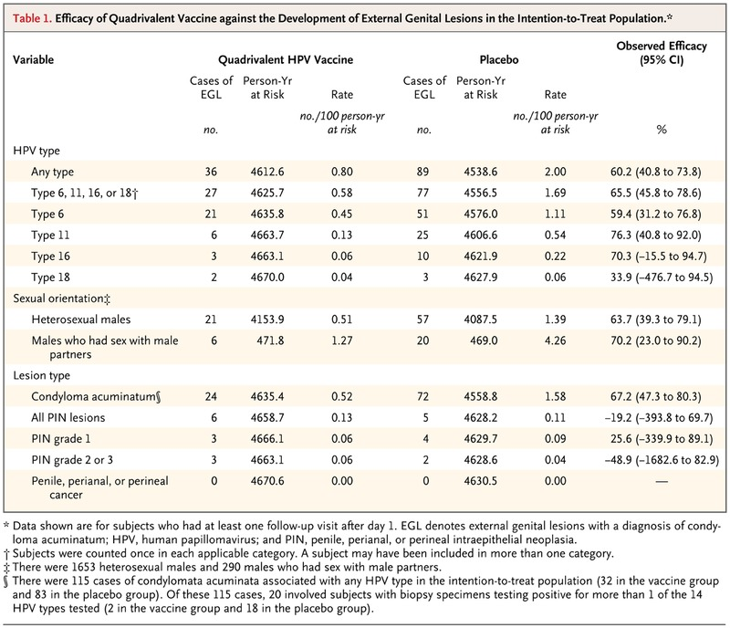 Efficacy of Quadrivalent HPV Vaccine against HPV Infection