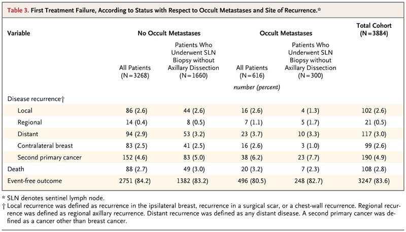 Regional recurrence breast cancer
