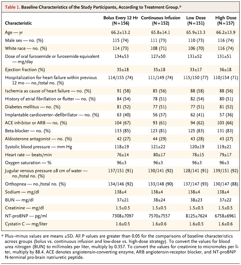 Diuretic Strategies in Patients with Acute Decompensated