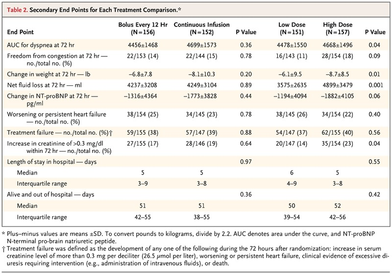 Diuretic Strategies in Patients with Acute Decompensated Heart