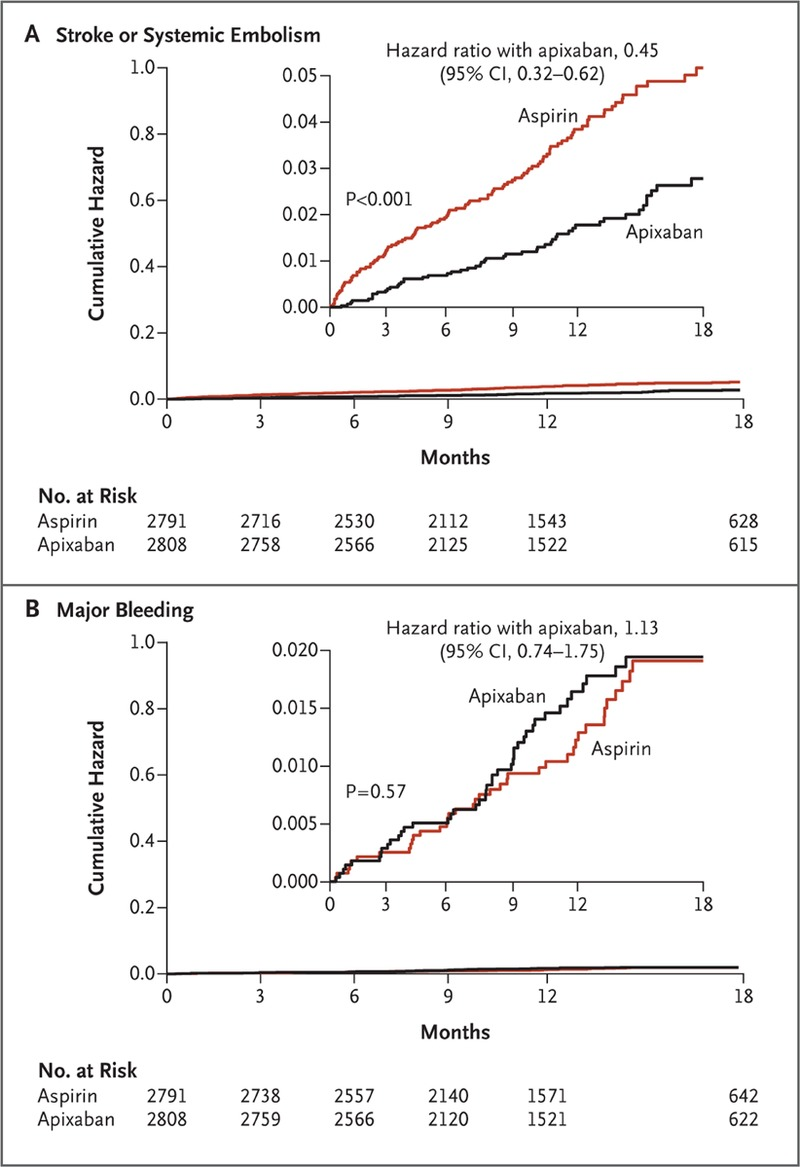 Risk Benefit of Apixaban and Other New Oral Anticoagulants ...