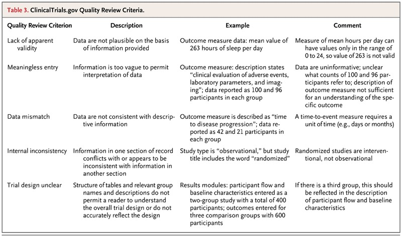The ClinicalTrials gov Results Database — Update and Key Issues | NEJM