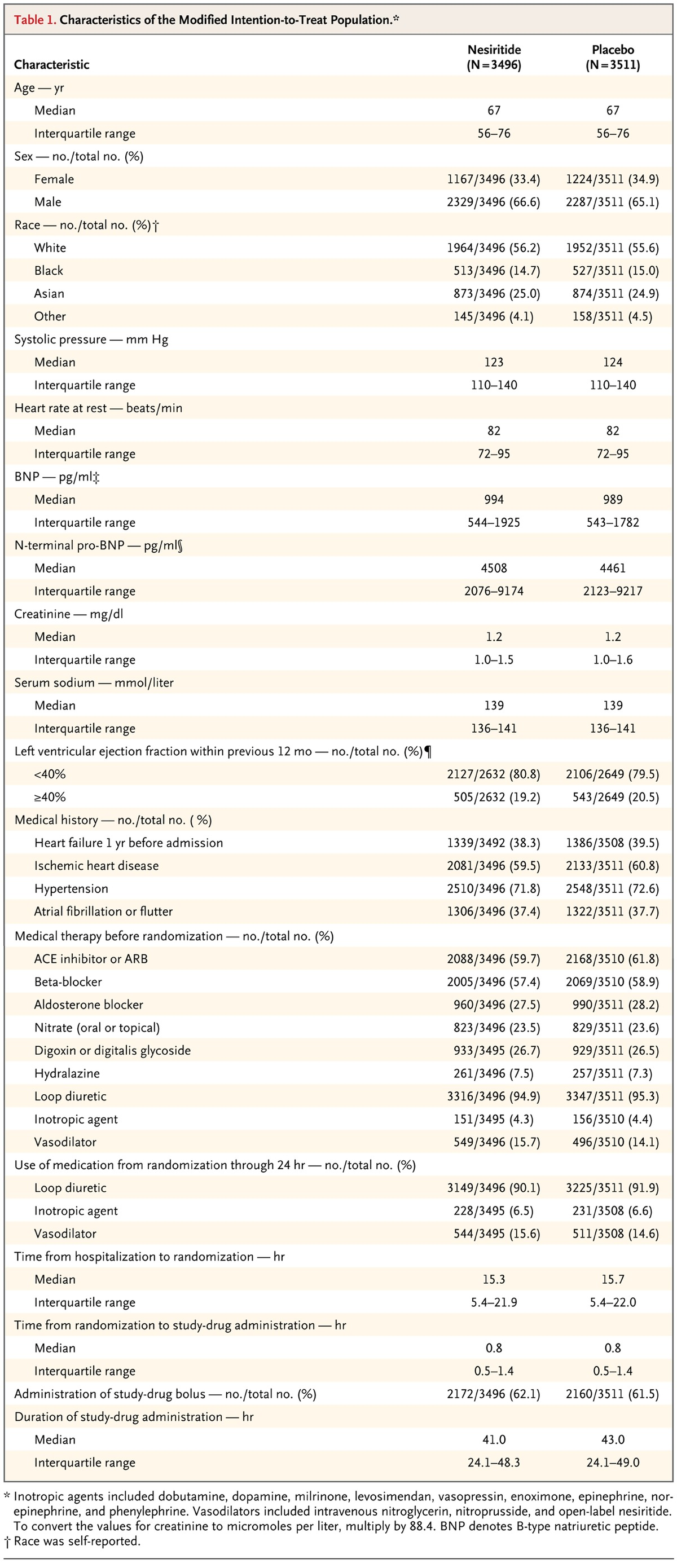 effect of nesiritide in patients with acute decompensated heart