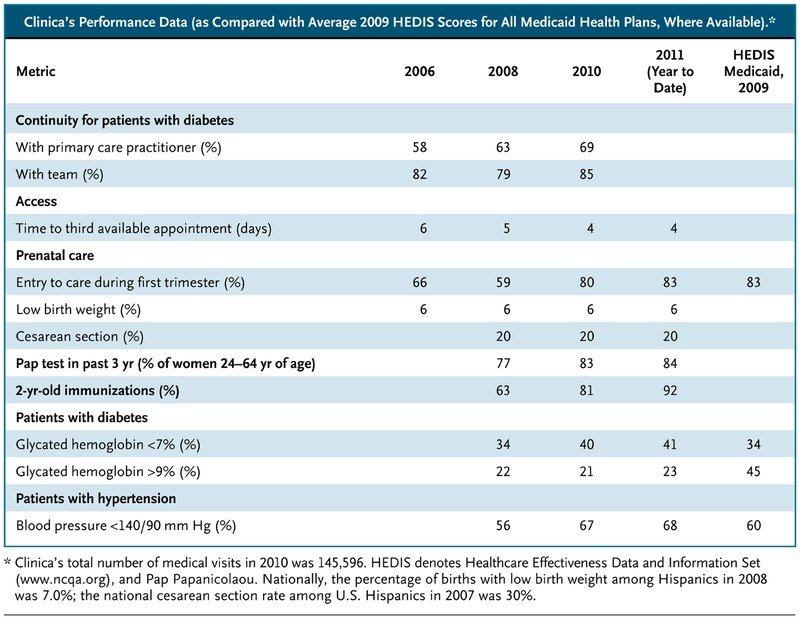 Lessons from the Trenches — A High-Functioning Primary Care