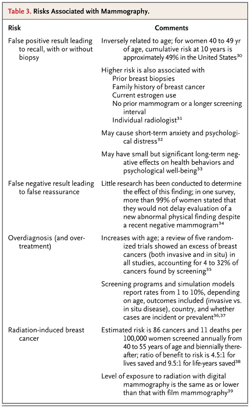 Breast cancer screening costs