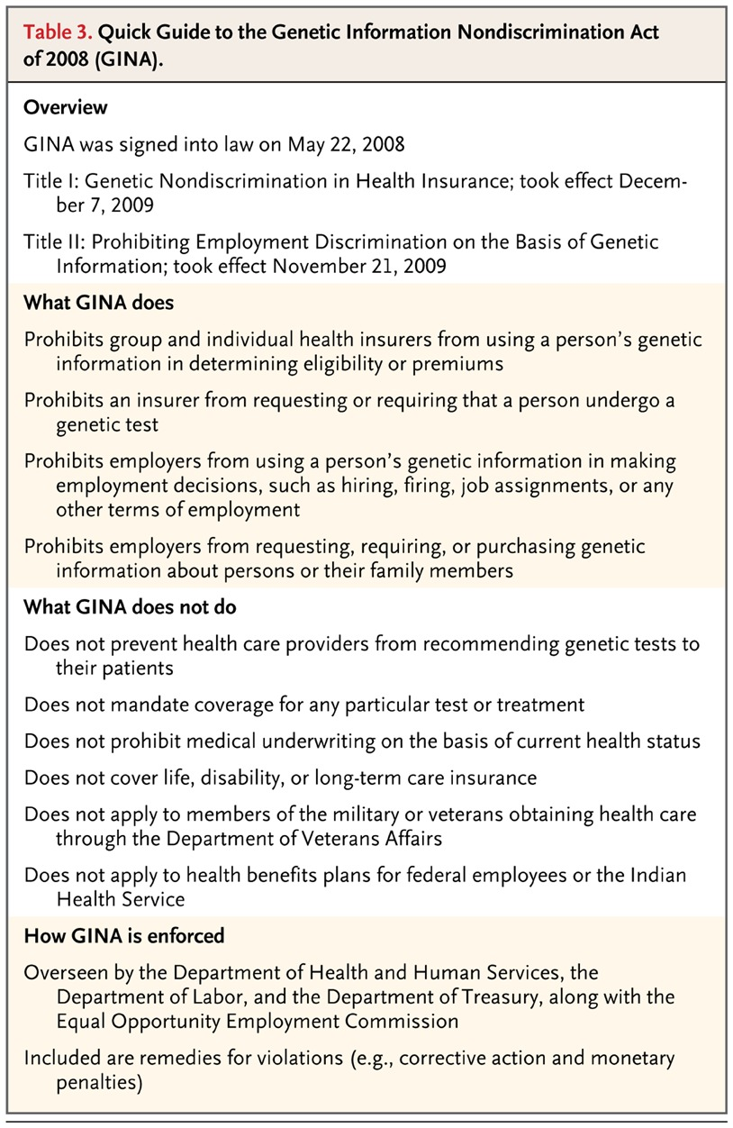 Genomics health care and society nejm table 3 quick guide to the genetic information nondiscrimination act of 2008 gina 1betcityfo Image collections
