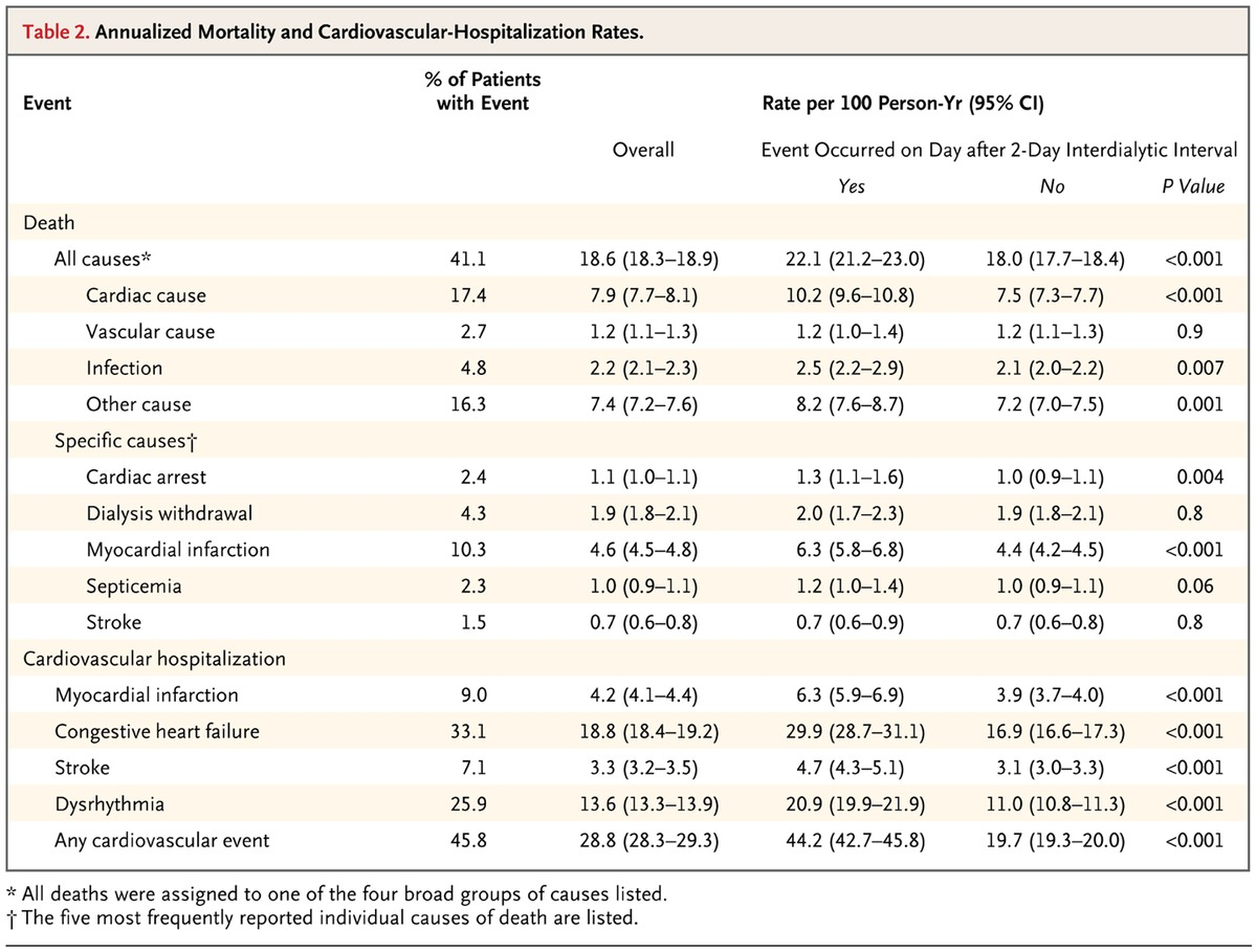 Long interdialytic interval and mortality among patients receiving table 2 annualized mortality and cardiovascular hospitalization rates falaconquin