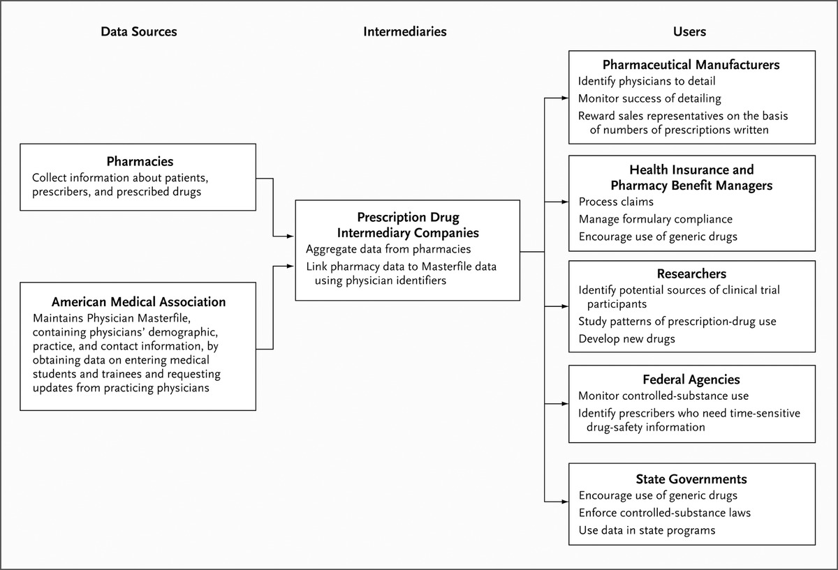 Restrictions on the use of prescribing data for drug promotion nejm figure 1 the data mining process falaconquin