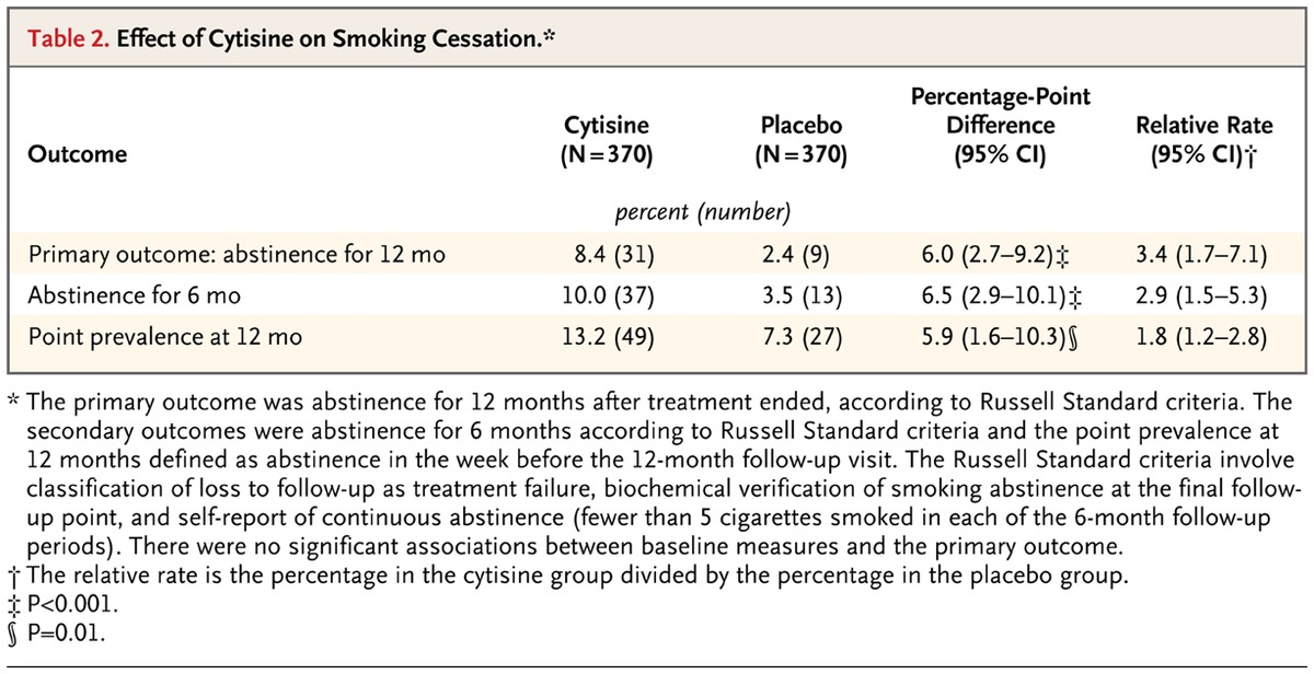 Placebo Controlled Trial Of Cytisine For Smoking Cessation Nejm