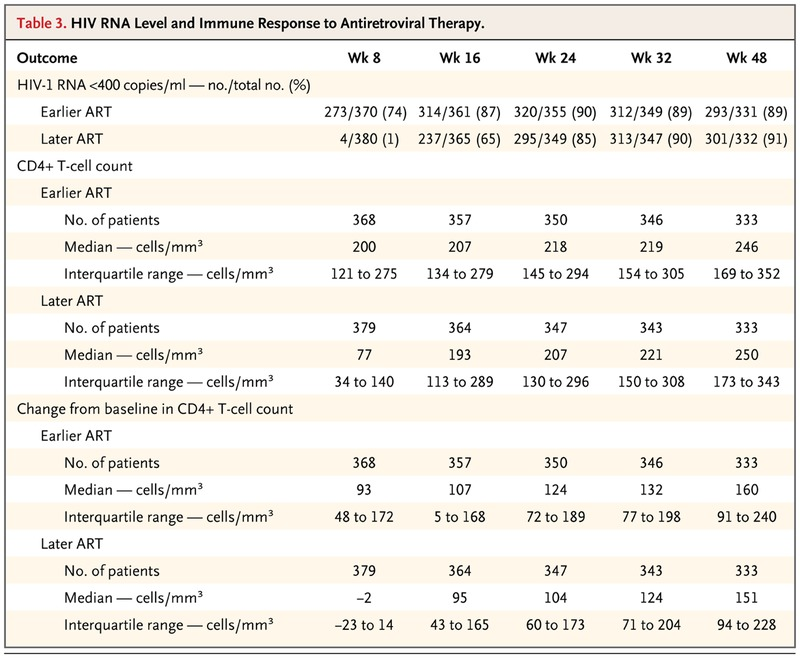 Timing of Antiretroviral Therapy for HIV-1 Infection and