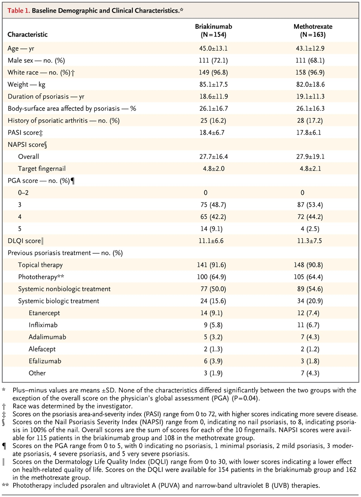 A 52 week trial comparing briakinumab with methotrexate in for 52 week table