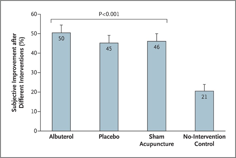 Active Albuterol or Placebo, Sham Acupuncture, or No
