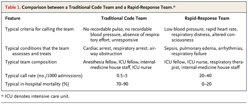 Rapid-Response Teams | NEJM