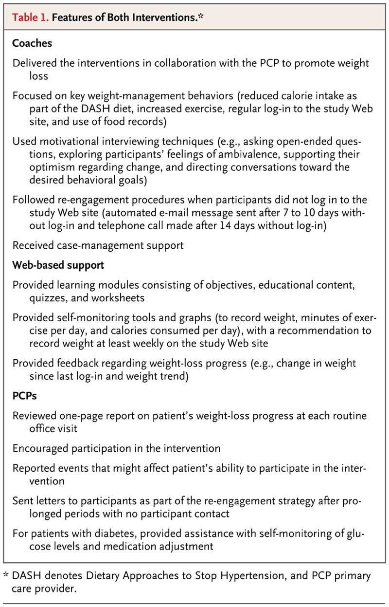Comparative Effectiveness Of Weight Loss Interventions In Clinical