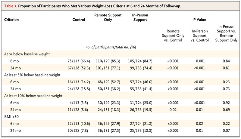Comparative Effectiveness of Weight-Loss Interventions in