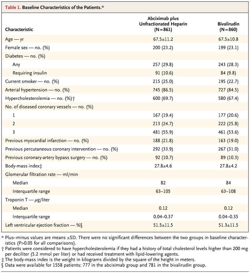 Abciximab and Heparin versus Bivalirudin for Non–ST