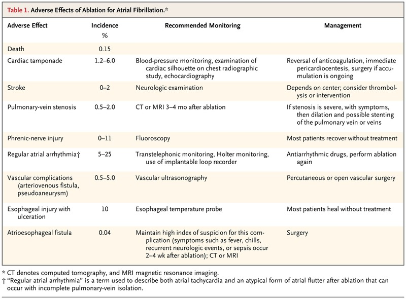 Catheter Ablation For Atrial Fibrillation Nejm