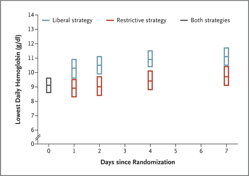 Liberal or Restrictive Transfusion in High-Risk Patients after Hip