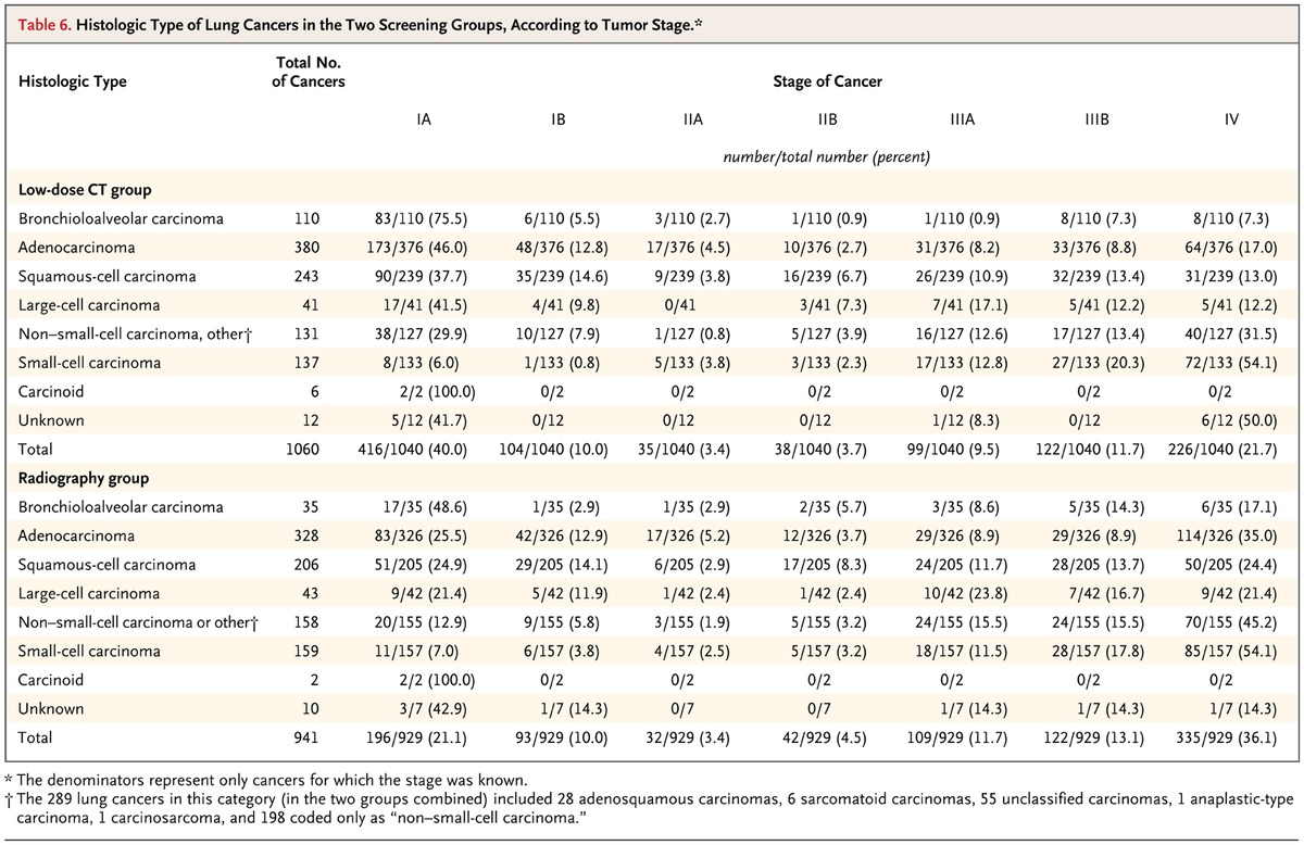 Reduced lung cancer mortality with low dose computed tomographic table 6 histologic type of lung cancers in the two screening groups according to tumor stage 1betcityfo Image collections