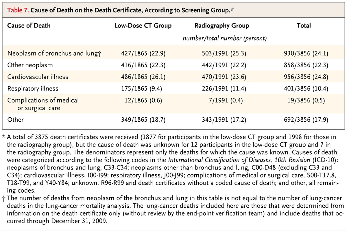 Reduced lung cancer mortality with low dose computed tomographic cause of death on the death certificate according to screening group 1betcityfo Image collections