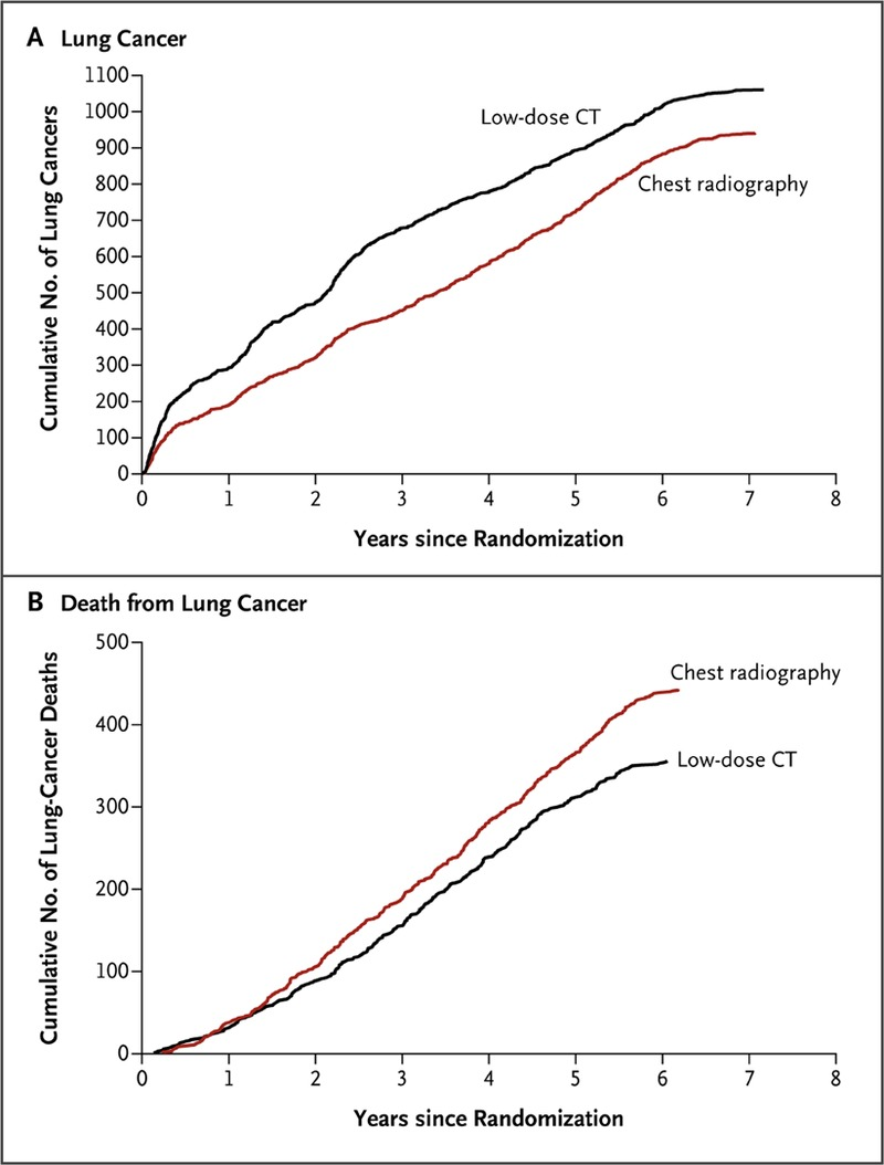 Reduced Lung-Cancer Mortality with Low-Dose Computed