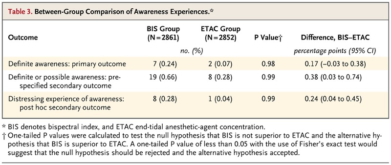 Prevention of Intraoperative Awareness in a High-Risk Surgical