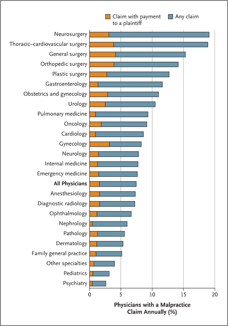 Proportion of Physicians Facing a Malpractice Claim Annually, According to  Specialty.