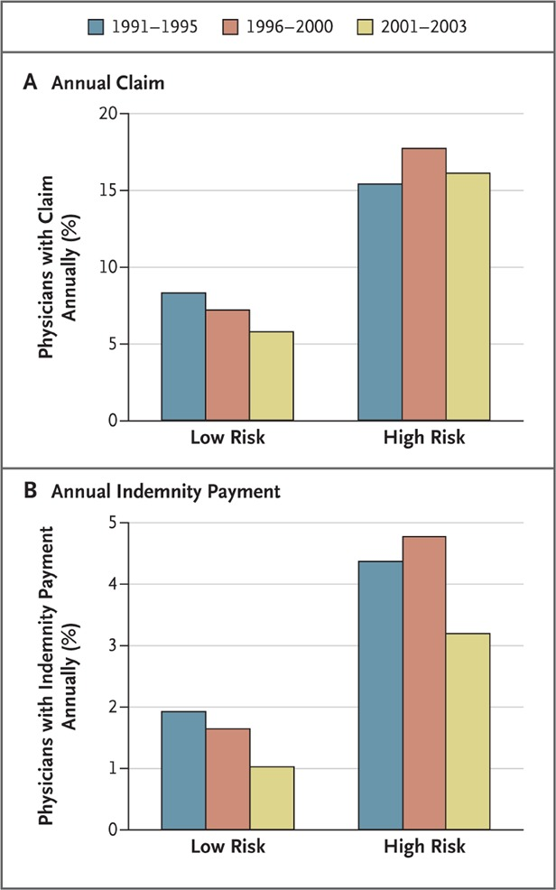 Malpractice Risk According to Physician Specialty | NEJM