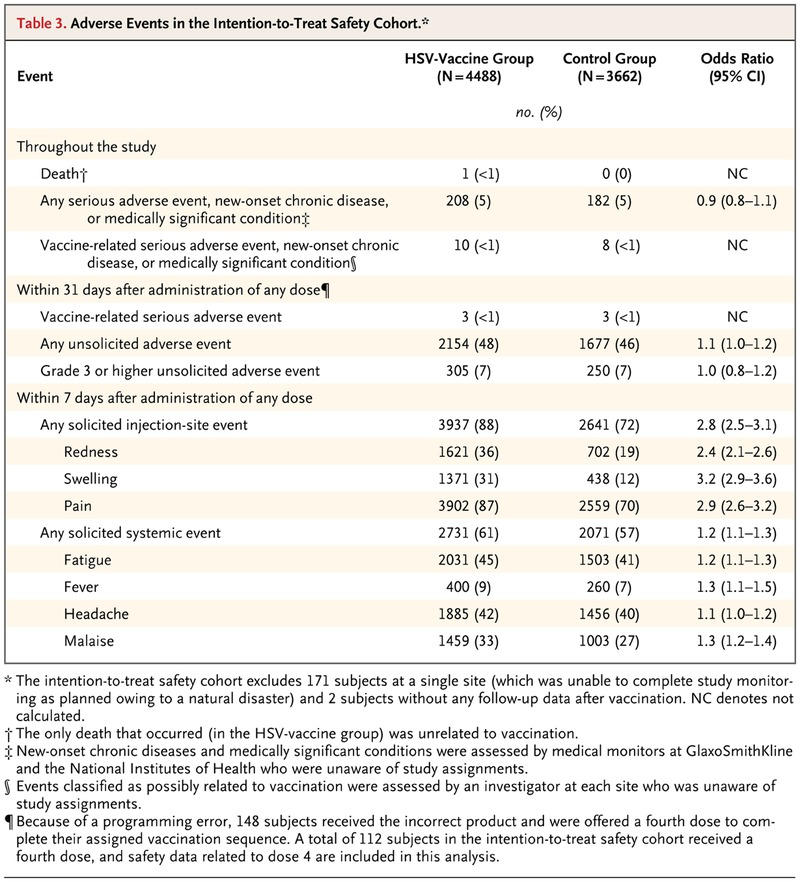 Efficacy Results of a Trial of a Herpes Simplex Vaccine | NEJM