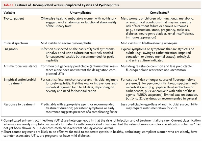 Uncomplicated Urinary Tract Infection Nejm
