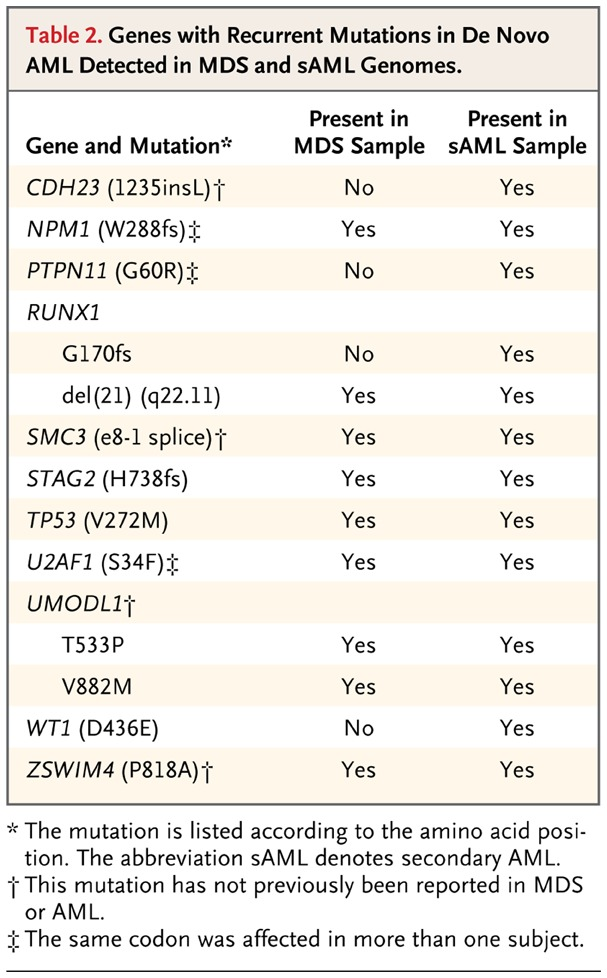 Table 2. Genes with Recurrent Mutations in De Novo AML Detected in MDS and  sAML Genomes.
