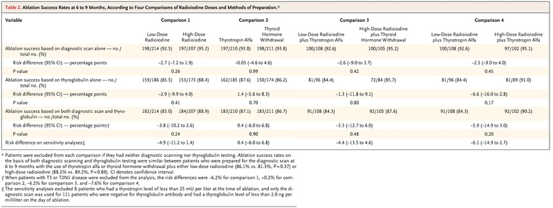 Ablation with Low-Dose Radioiodine and Thyrotropin Alfa in