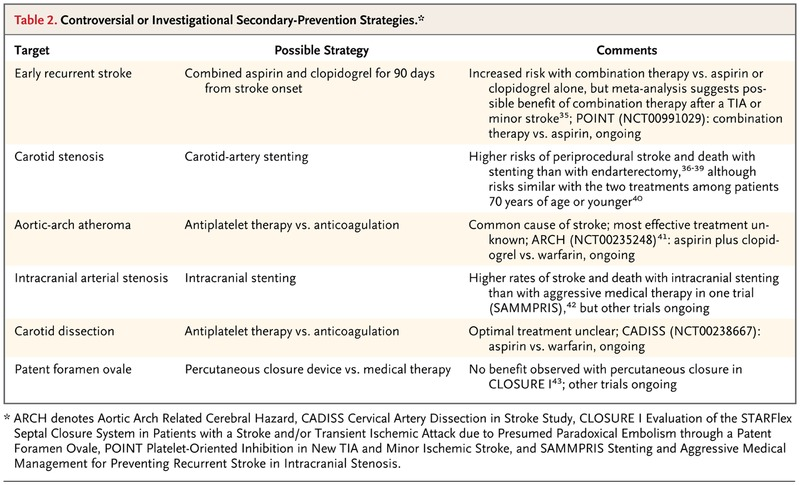 secondary prevention after ischemic stroke or transient ischemic