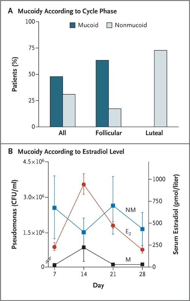 026e352e4aa Figure 4. Mucoid and Nonmucoid Pseudomonas Species and Estradiol Levels in  Women with Cystic Fibrosis.