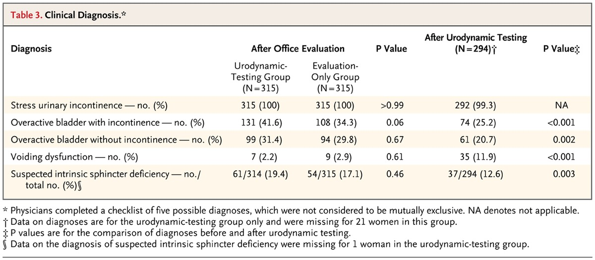 A Randomized Trial Of Urodynamic Testing Before Stress Incontinence